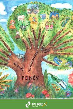 Fixi tanulói munkalap Névszók I. Roman Numerals Chart, Grammar, Diy And Crafts, Lily, Teaching, Education, School, Pyrex, Lilies