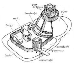 Have you ever heard the story of the Faithlegg village that vanished. The account I heard as a child had it that a village once stood beyon. Motte And Bailey Castle, Romanesque, Community, Castles, Period, Entryway, Thoughts, History, Interior