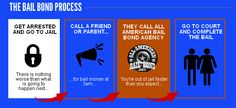 http://www.freebailnow.com/detroit-bail-bonds.html Detroit Bail Bond Process