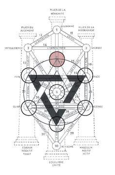 Geometry and the Sepirot Alchemy Symbols, Magic Symbols, Ancient Symbols, Tarot, Sacred Geometry Symbols, Esoteric Art, Occult Art, Freemasonry, Book Of Shadows