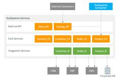When abstracting your concepts into services, core OutSystems modules should always be layered for reusability, flexibility and handling change.