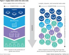 DUP_1052 Figure 1: Supply chains evolve into value webs