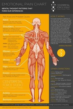 Here are tips that are most effective under any circumstances. And this emotional pain chart will show you how your body reacts to your negative emotions.