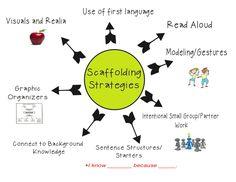 Screen-Shot-2013-02-20-at-2.53.34-PM Ell Strategies, Teaching Strategies, Teaching Ideas, Instructional Coaching, Instructional Strategies, Differentiated Instruction Strategies, Instructional Design, Ell Students, Learning Theory