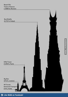 Barad Dur, Tower of Sauron compared to Burj Khalifa in Dubai, Eiffel Tower in Paris, Big Ben in London, All Terrain Armored Transport in Star Wars Big Ben, Jrr Tolkien, Posters Geek, Lord Of Rings, Barad Dur, O Hobbit, Hobbit Funny, Into The West, Torchwood