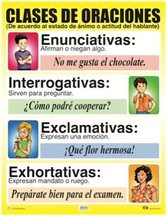 Types of Sentences Spanish Grammar, Ap Spanish, Spelling And Grammar, Spanish Language Learning, Spanish Teacher, Teaching Spanish, Dual Language Classroom, Bilingual Classroom, Bilingual Education