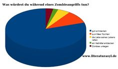 What you would do while a zombie attack ( http://www.literaturasyl.de )