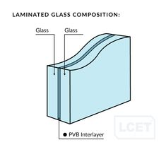 The ultimate strength of glass is related to the rate at which it is cooled. There are four main types or strengths of glass: Bathroom Doors, Shower Doors, Chemical Bond, Balcony Doors, Basement Windows, Laminated Glass, Glass Roof, Exhibition Space
