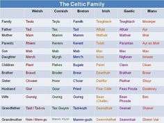 FAMILY MEMBERS: words for family members in all modern Celtic languages including Cornish. ✫ღ⊰n