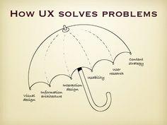 UX: Aula 2 - Atividade 1 Quais são as áreas da UX | Alura - Cursos online de tecnologia