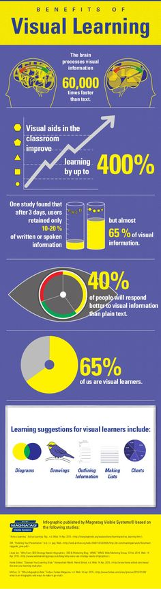 Los beneficios del aprendizaje visual