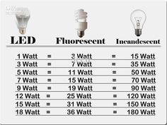 Equivalencias-lamparas-de-LED.jpg (800×600)