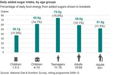 Daily added sugar intake by age group - call to reduce individual sugar intake