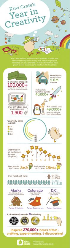 Kiwi Crate Infographic! My nanny babies love their monthly kiwi crate!!