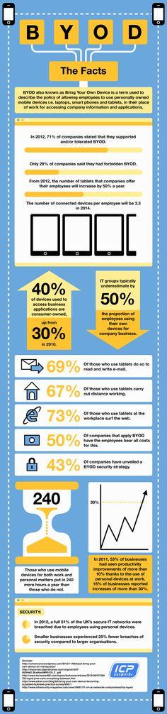 Datos sobre el BYOD #infografia #infographic