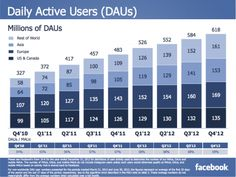 Facebook mobile app install app used by top 20% of top 100 grossing iOS apps