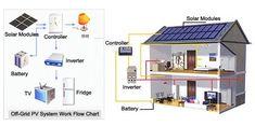 Solar Power System Design