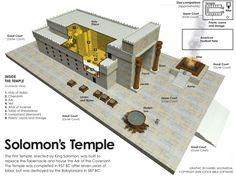 Het nabije oosten OUDHEID /ca.1000 v.c. TEMPEL VAN SALOMO,Godshuis Jerusalem Israël Model Van de oorspronkelijke tempel is niets meer over.