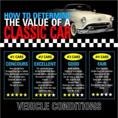 2http://visual.ly/how-determine-value-classic-car This is an infographic about the value of classic cars and how to determine them. When assessing the value of a classic car, you can refer to NADA guides, Autotrader Classics, Hemming and Auto Appraisal Group Inc. in the mentioned links, you will determine the current online price of your target car including buying and selling guides and how you can reduce your expenses. https://www.facebook.com/bestfiver/posts/1401799256699712