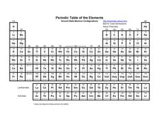 Printable Periodic Table of Electron Configurations | Periodic table