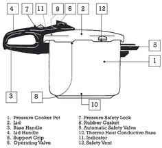 Fagor Duo Combi Pressure Cooker Cooking Stainless Steel Pot 4 6 8 10 Qt Qt. Quart Capacity Size