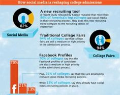 They're Watching You — Infographic on College Admissions and Social Media