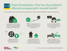 infographic Teen Mental Health, Mental Health Crisis, Leaving School, Learn Something New Everyday, Mental Health Conditions, How To Be Likeable, Political Science, Feeling Down, Health Infographics