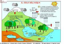Risultati immagini per il ciclo dell'acqua
