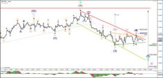 EUR/USD and GBP/USD Building Corrective Waves
