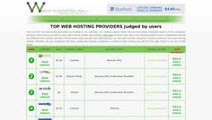 Website hosting reviews are a very good way to find out whether a particular service provider is good or not. These website hosting reviews play the role of a guide to those people who do not have any knowledge or information about these companies. But all those people who have been in this business of servers and domains would have definitely come across lots of such website hosting reviews and they will also be able to differentiate how genuine these endorsements are or how partial they…
