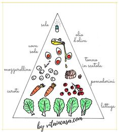 La piramide dell'insalatona Home