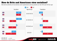 """Net favourability of """"socialism"""" and """"capitalism"""" among adults in the UK and the US, by age bracket."""