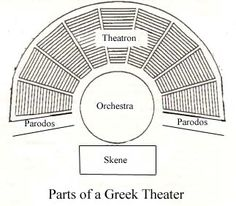 Greek theaters had large semicircle amphitheaters for the audience and could be built into a hill.  In the center of the amphitheater is an orchestra.  Behind the orchestra is the skene which served as a place for actors to change masks and costumes. Passages were also frequently used in Greek theater to aid elaborate entrances and exits for the chorus.