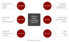 Gli obiettivi strategici di un Social Media Commander -