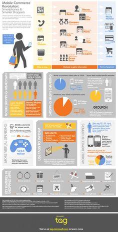 mobile commerce revolution: smartphones and intelligent shoppers #solomo