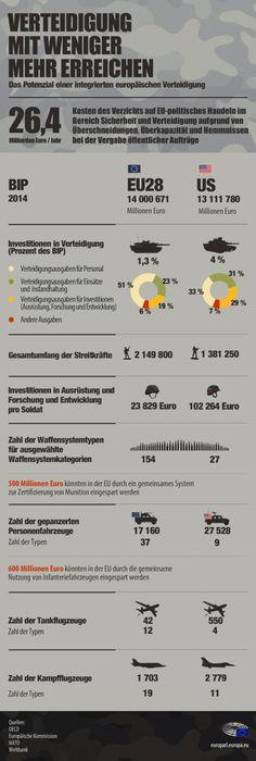 Infografik: Europäische Verteidigungspolitik - mit weniger mehr erreichen
