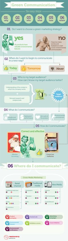 #Sustainability communication: an effective #greenmarketing strategy in six easy steps
