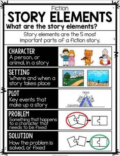 Reading Fiction Posters, Interactive Reading Fiction Anchor Charts, and Student Notebook sheets (perfect for interactive notebook pages! Plot Anchor Chart, Fiction Anchor Chart, Writing Anchor Charts, Writing Lessons, Teaching Writing, Writing Skills, Teaching Themes, Math Lessons, Teaching Posters