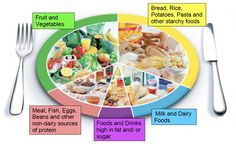 If you want to get the balance of your diet right, use the eatwell plate. The eatwell plate makes healthy eating easier to understand by showing the types and proportions of foods we need to have a healthy and well balanced diet. Healthy Diet Plans, Diet Meal Plans, Healthy Eating, Healthy Plate, Healthy Foods, Healthy Recipes, Easy Recipes, Healthy Weight, Diet Foods