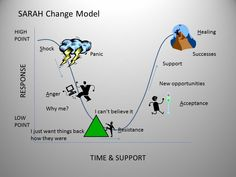 technology essay titles Good Essay Titles About Change Management - How to find a catchy . Change Management Models, Middle Management, Senior Management, Anger Management, Health Pictures, Good Essay, New Opportunities, Acceptance, Free Resume