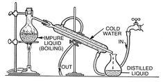 How to make vodka distiller
