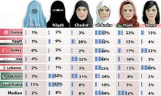How women should dress according to different Muslim countries... with vast majority saying they should NOT cover their face