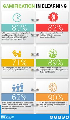 The Gamification in eLearning Facts Infographic presents how the experience of?