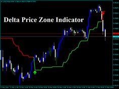 Download My New Forex Delta Price Zone Indicator!