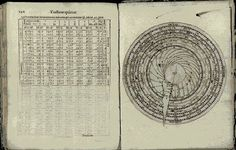 Tomorrow 1-4pm is our Astrology themed library pop-up exhibit! This tract by Veronese mathematician Giovanni Padovani treats both astronomy and astrology. Of particular interest in this work are the volvelles: paper cut-outs with rotating parts. Books with moving parts have a long history. Volvelles were used to locate the position of the sun or moon in the zodiac, which would determine the best time (or the worst) to be bled to counter an imbalance of the four humors. Good health required a…