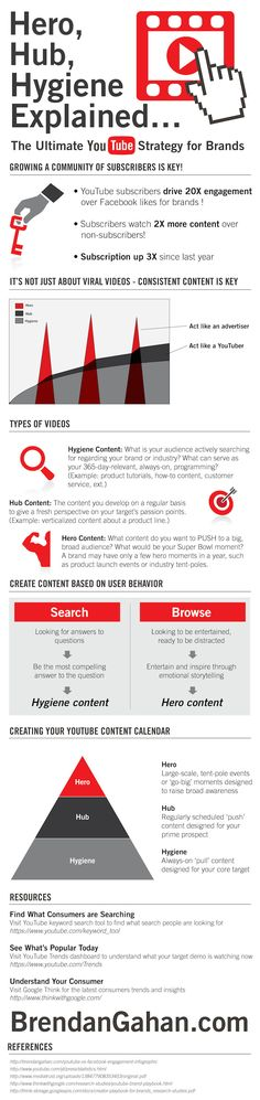 Hero, Hub, Hygiene - YouTube Strategy For Brands [Infographic] (scheduled via http://www.tailwindapp.com?utm_source=pinterest&utm_medium=twpin&utm_content=post5781254&utm_campaign=scheduler_attribution)