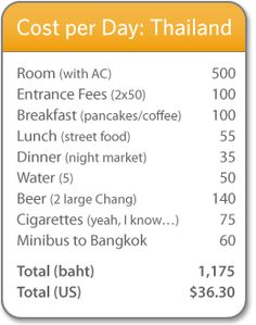 "My Daily Budget in Thailand from Johnny Vagabond | He's ""traveling cheap"" to lots of different places, so there are other budgets to look at, too."