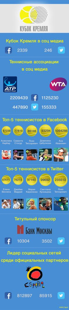 Social media at Kremlin Cup #tennis #socialmedia
