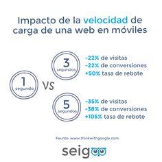 impacto de la velocidad de carga de una web en móviles App, Apps