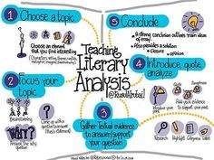 Teaching Literary Analysis   Edutopia